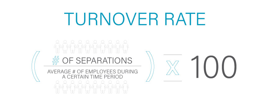 Calculate turnover rate with this formula