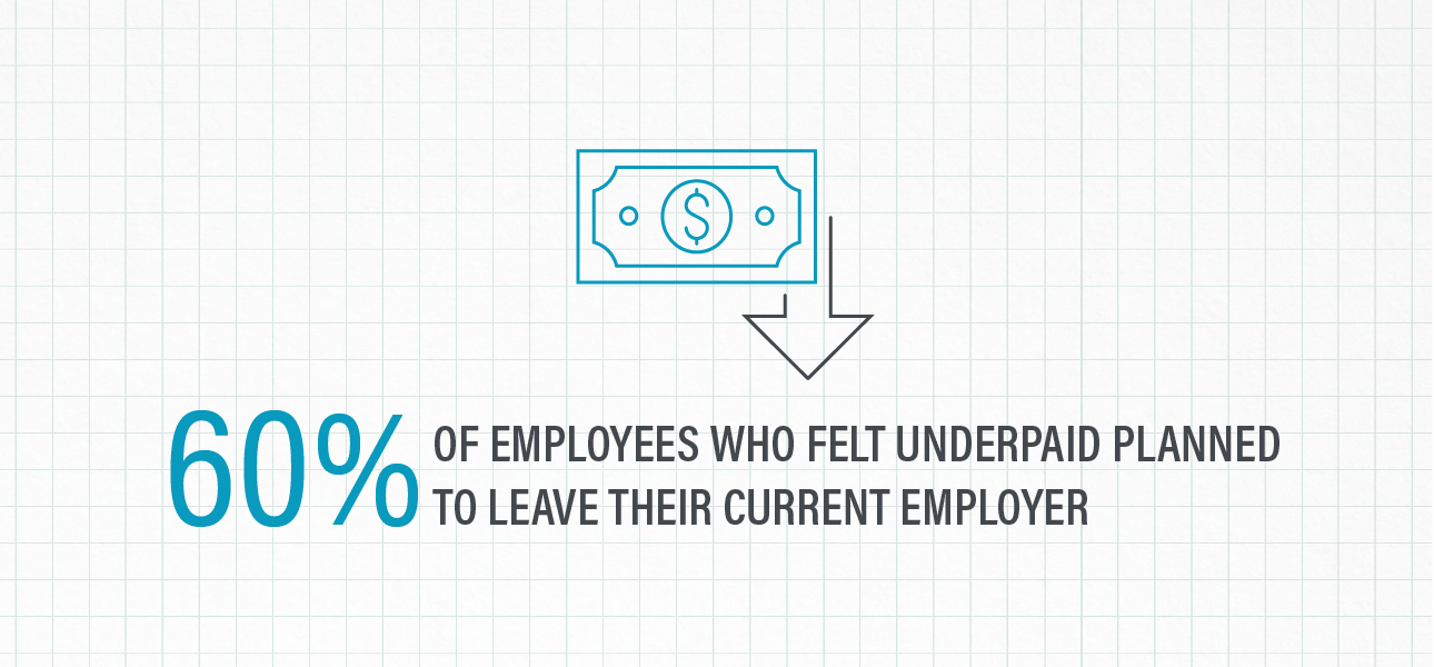 60 percent of employees who felt underpaid planned to leave their current employer