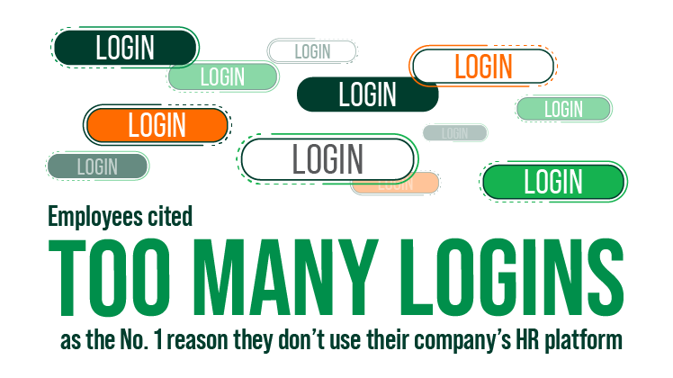 Employees cited too many logins as the No. 1 reason they don't use their company's HR platform infographic