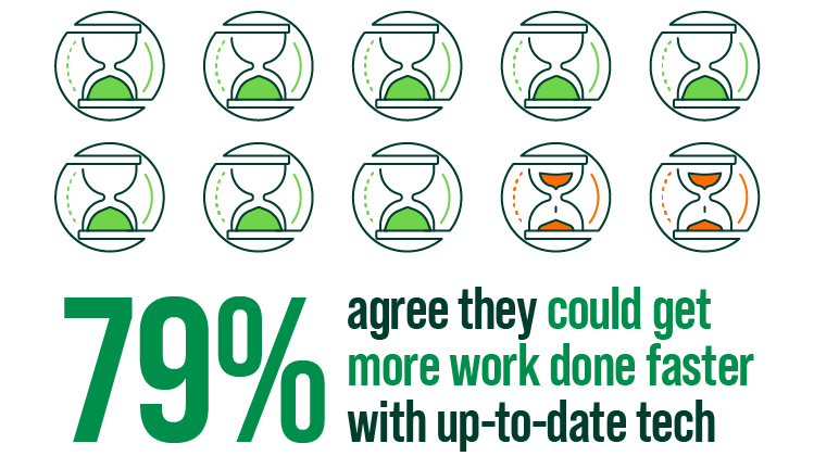 79 percent agree they could get more work done faster with up-to-date tech infographic