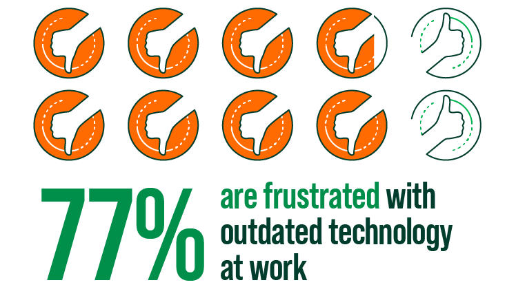 77 percent are frustrated with outdated technology at work infographic