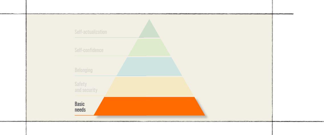Maslow's hierarchy of needs level 1: basic needs