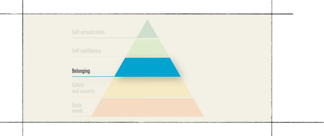 Maslow's hierarchy of needs level 3: belonging