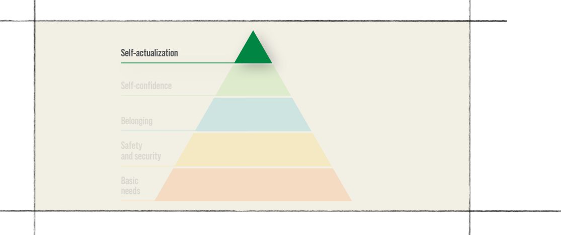 Maslow's Hierarchy of Needs Level 5 - Self-actualization