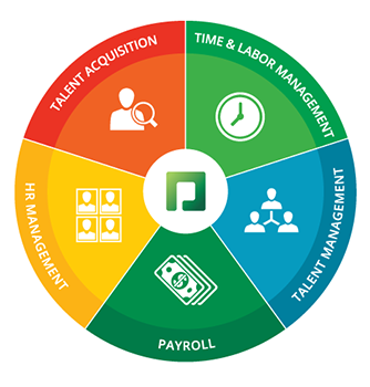 Paycom   Our Solution: Talent Acquisition, Time and Labor ...