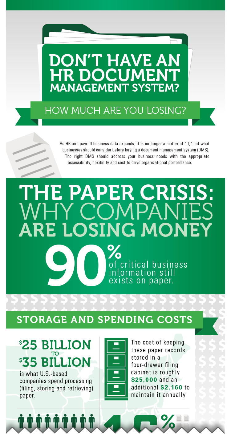 Document Management Infographic